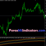 Best MA Channels FIBO MTF Indicator 2021