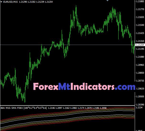 MA Channels FIBO MTF Indicator4