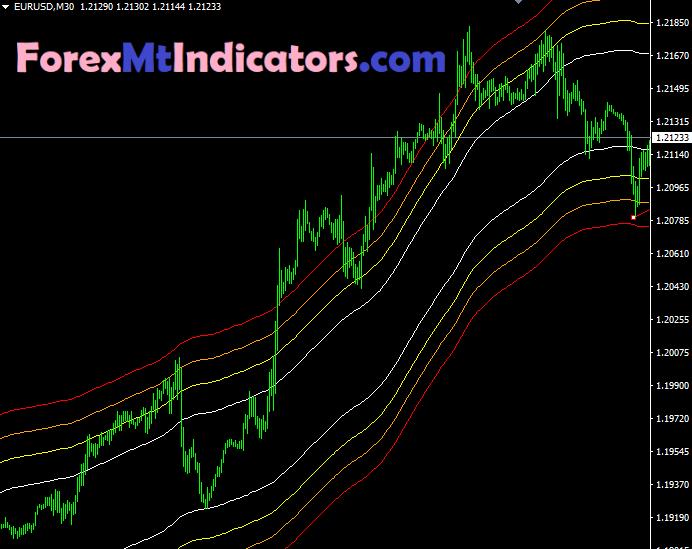 MA Channels Fibonacci Indicator4