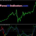 Beautiful Choppy Market Index Indicator 2021