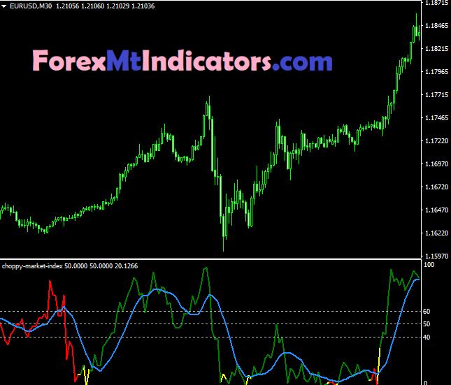 Choppy Market Index4