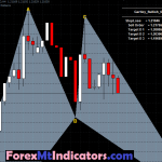 Most Accurate Harmonic Pattern scanner Indicator