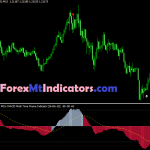 Best Forex MACD Multi Time Frame Indicator
