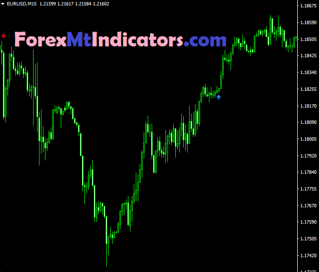 Only One Trade a Day Indicator