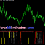 Accurate OzfX Indicator 2021
