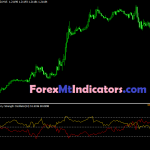 Most Beautiful RSI Currency Strength Oscillator Indicator 2021