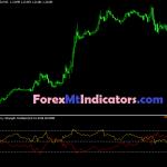 Most Beautiful RSI Currency Strength Oscillator Indicator 2021