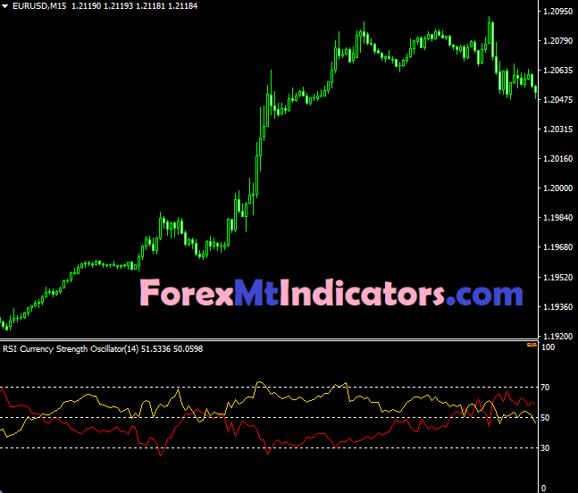 RSI Currency Strength Oscillator