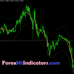 TMA Centered Bands Multi Time Frame Indicator