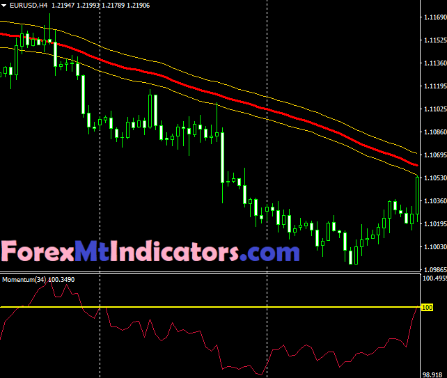 200 Pips A Day Forex Trading Strategy