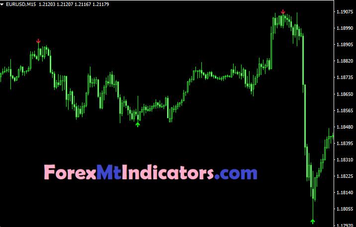 Agimat Reversal Indicator