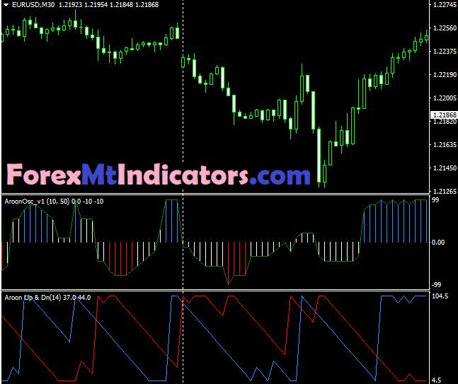 Aroon Oscillator Indicator