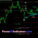 Eliot + Fabonacci indicator Mt4 Free Download