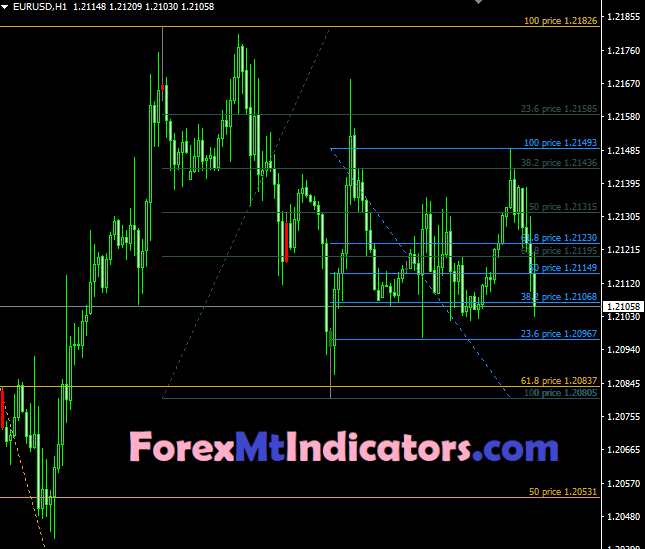 Fibbo Retracement Indicator