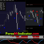 Super Forex Scalping System 2021