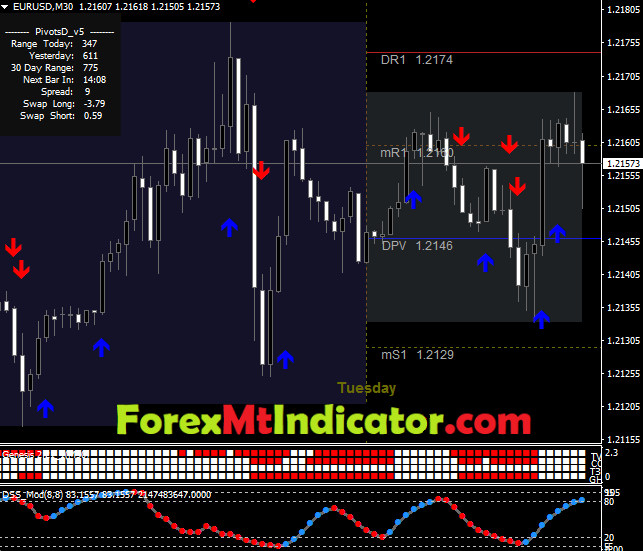Forex Scalping System