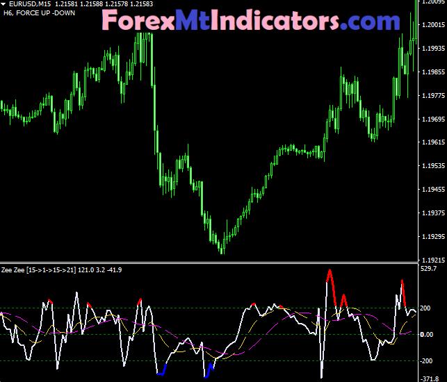 Zee Zee Alert Indicator
