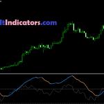 ADX Indicator MT4 Free Download