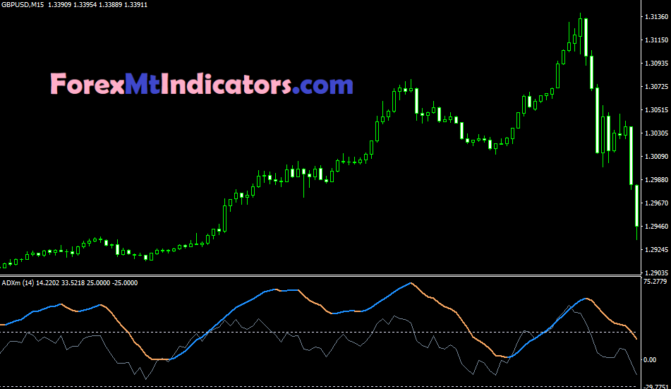 ADX Indicator MT4
