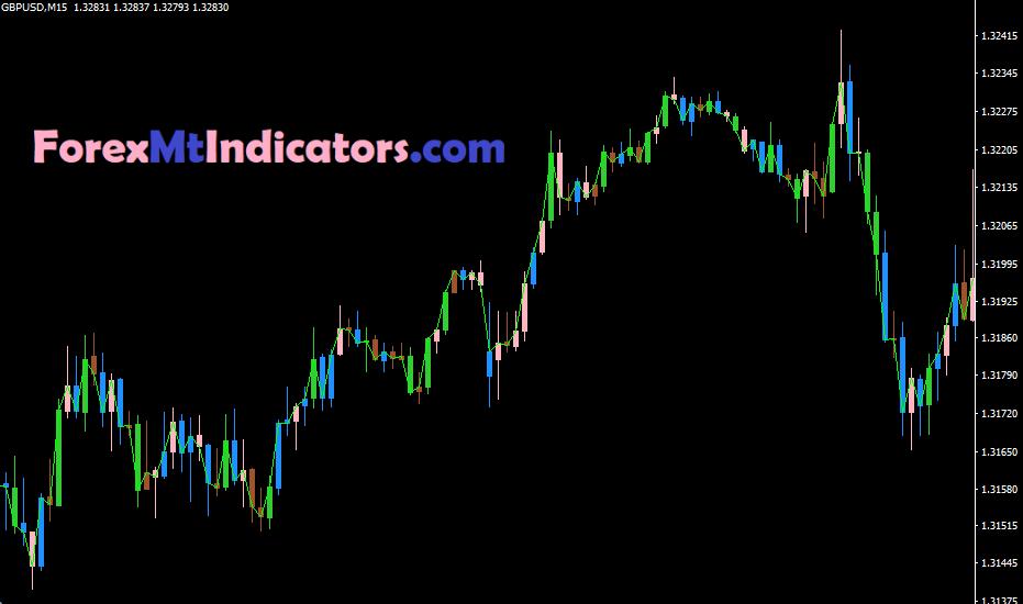 BWMFI bars indicator