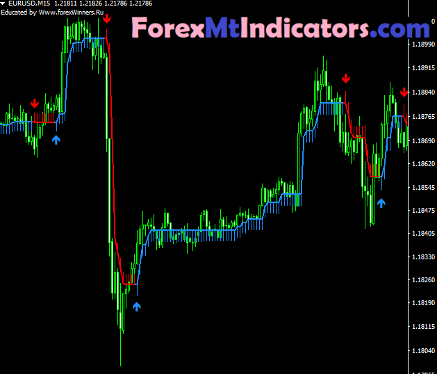 Buy and Sell Arrow Indicator
